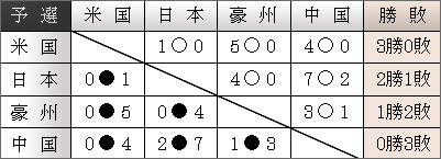 2002勝敗表