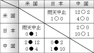 国際女子ソフト2003 勝敗表