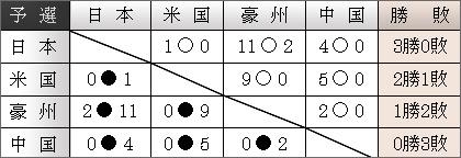 国際女子ソフト2005 勝敗表