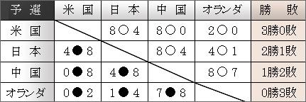 2006勝敗表