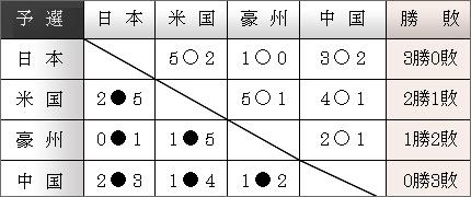 2007勝敗表