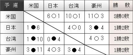 国際女子ソフト2009 勝敗表