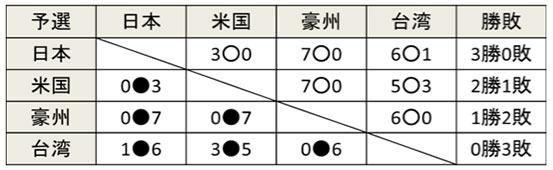 2015勝敗表
