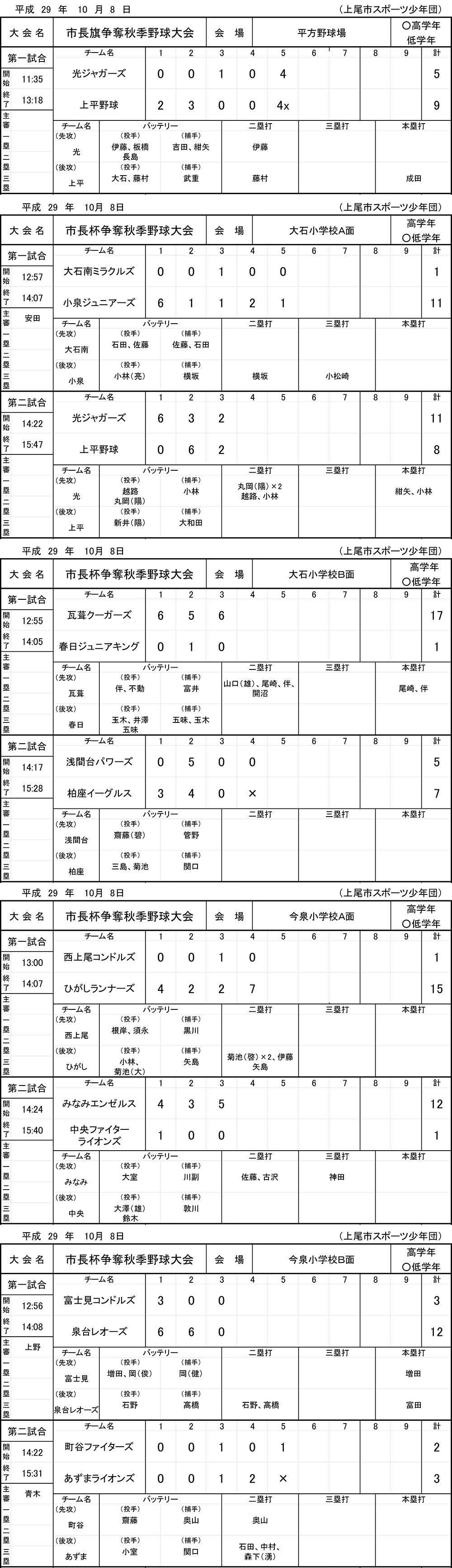 2017年上尾市長旗争奪秋季野球大会(10月8日の結果)