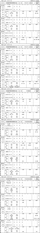 2017年上尾市長旗争奪秋季野球大会(10月9日の結果)
