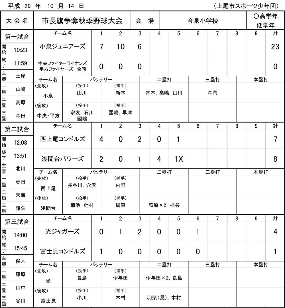 2017年上尾市長旗争奪秋季野球大会(10月14日の結果)