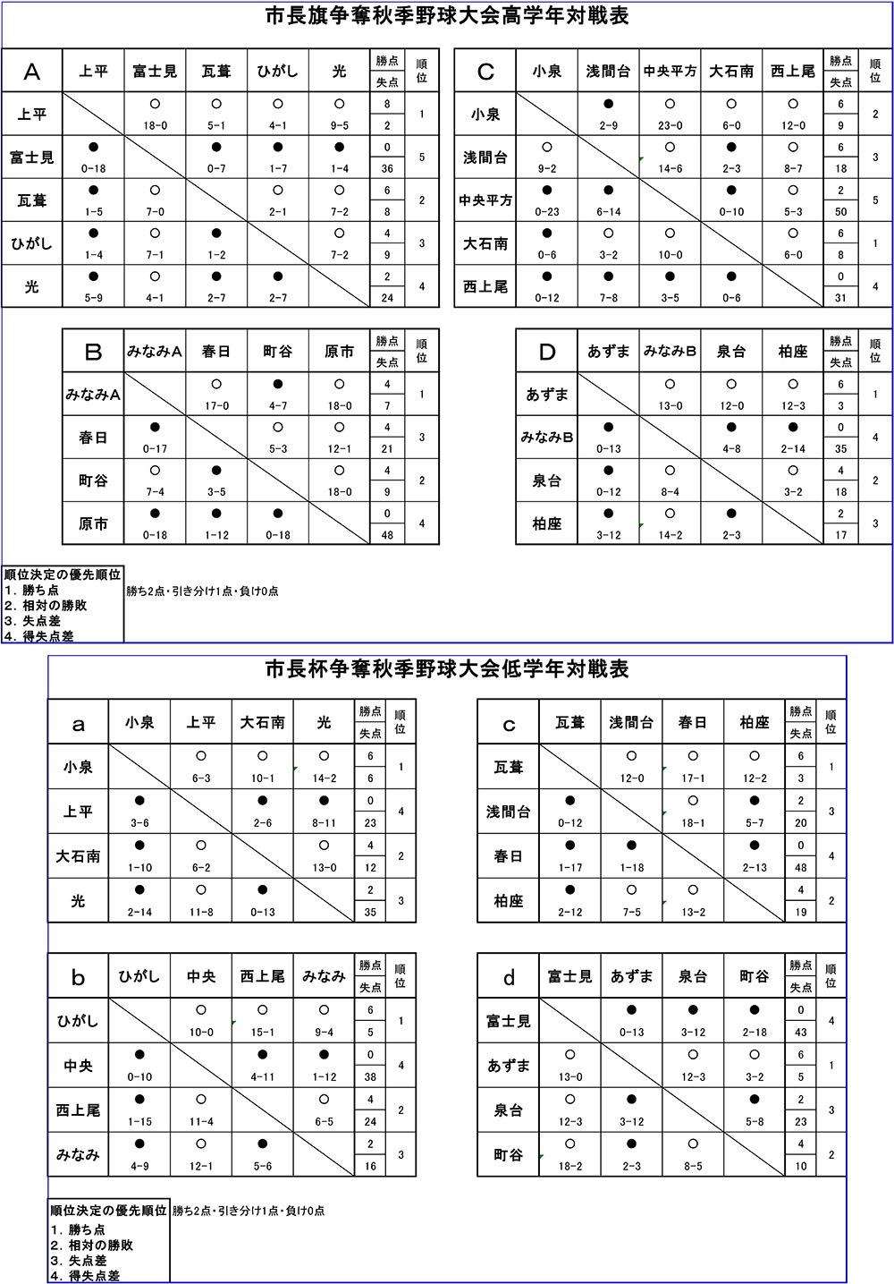 2017年上尾市長旗争奪秋季野球大会(10月14日)対戦表