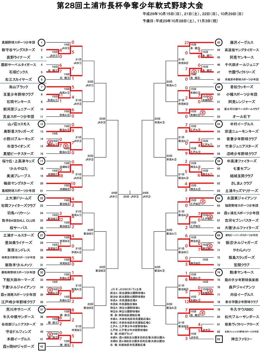 第28回土浦市長杯争奪少年軟式野球大会やぐら(10/28)