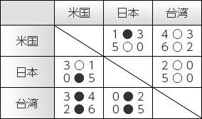 2009勝敗表