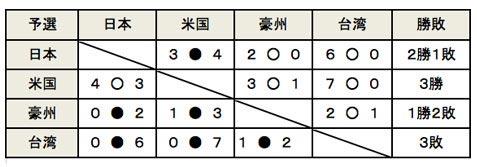 2016勝敗表